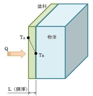 熱伝導(塗料).jpg